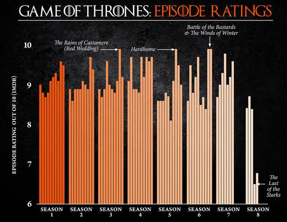 Game of Thrones season 8: The finale series has received the lowest ratings